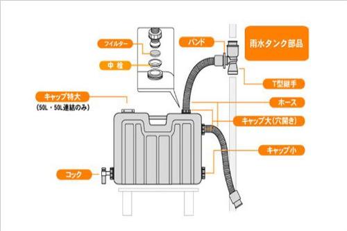 ミツギロン製雨水タンク部品「中栓」